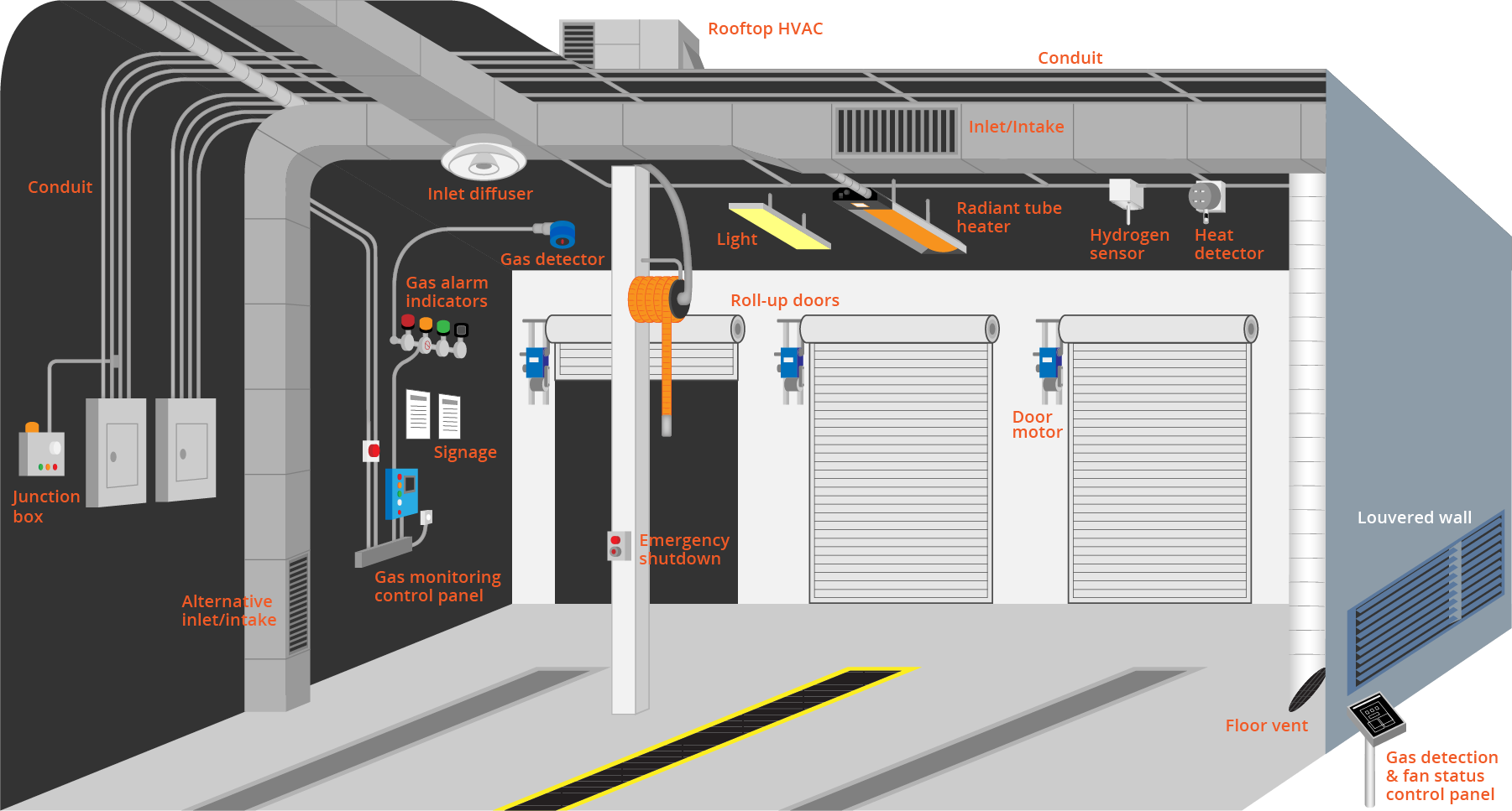 Alternate Fuel Garage Maintenance Facility General Diagram - Natural Gas, Propane, and Hydrogen fuels